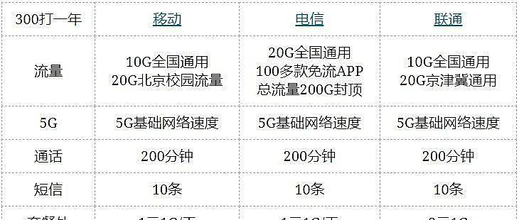 2020年北京移动电信联通校园卡值得办理吗?